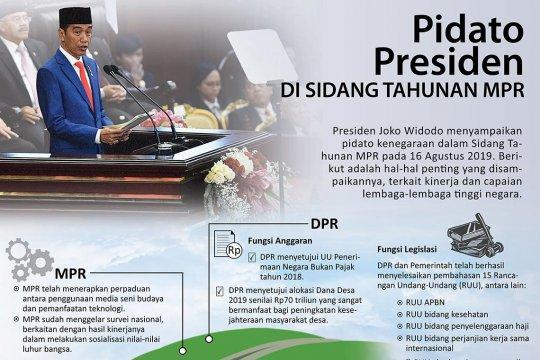 Pidato Presiden di Sidang Tahunan MPR