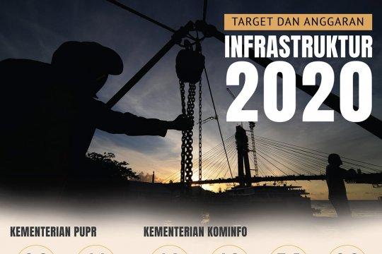 Target dan anggaran infrastruktur 2020