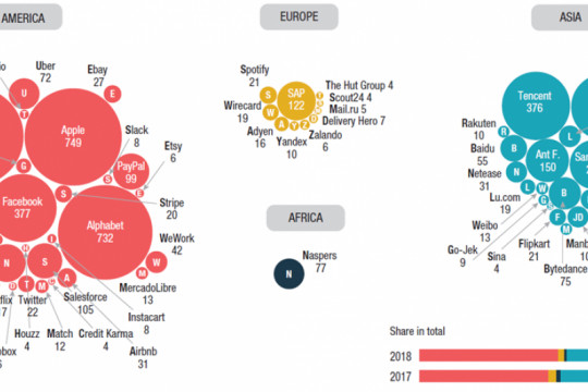 PBB: Upaya global diperlukan untuk sebarkan keuntungan ekonomi digital