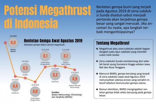 Potensi megathrust di Indonesia