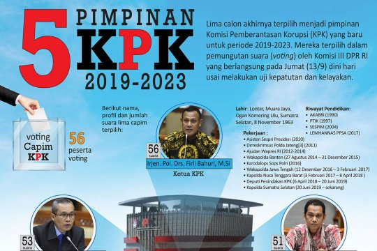 Pimpinan KPK yang baru
