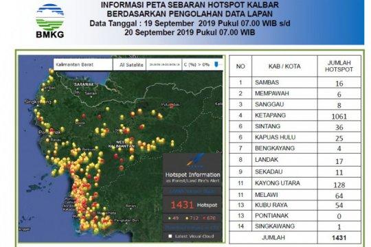 BMKG pantau 1.431 hotspot di Kalbar