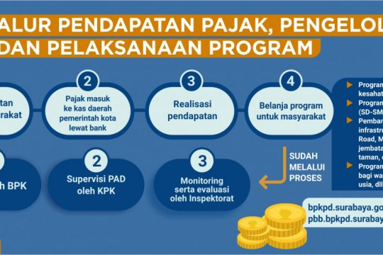 Pendapatan pajak daerah Surabaya ditargetkan Rp4 triliun