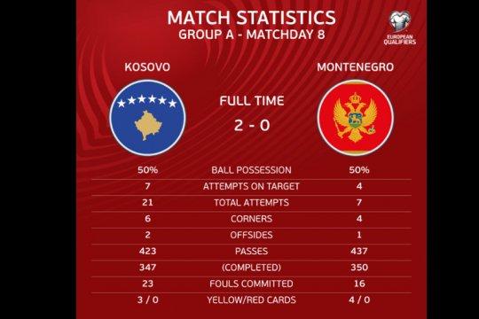 Kosovo perbesar peluang debut putaran final Piala Eropa