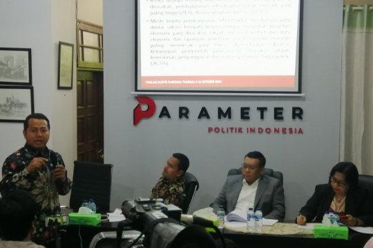 Mayoritas publik tidak setuju Prabowo merapat ke Jokowi