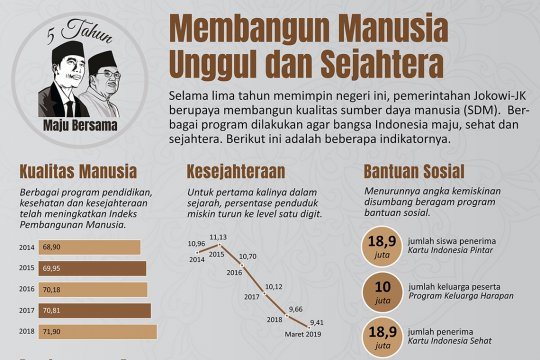 Lima Tahun Jokowi-JK: Membangun manusia