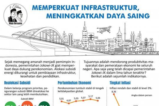 Lima Tahun Jokowi-JK: Memperkuat infrastruktur