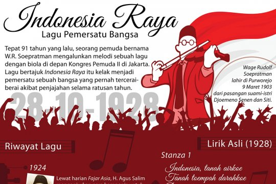 Indonesia Raya, lagu pemersatu bangsa