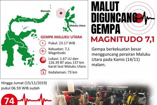 Malut diguncang gempa magnitudo 7,1