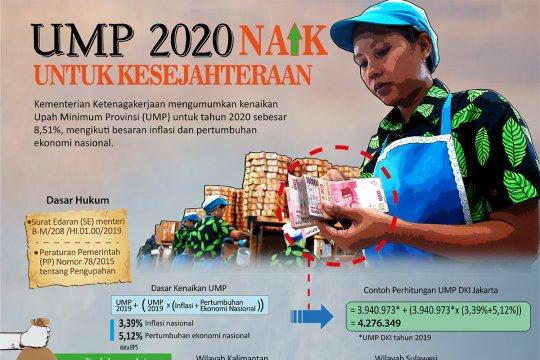 UMP 2020 naik untuk kesejahteraan
