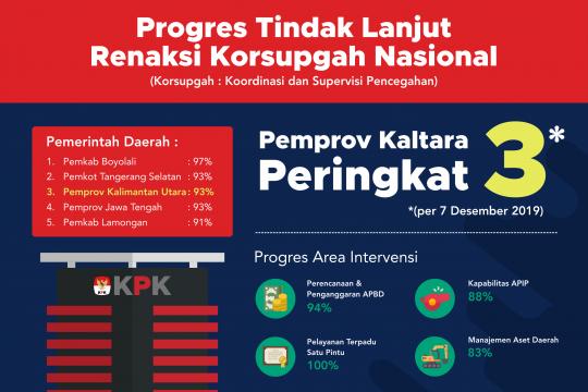 Kaltara Peringkat 3 Renaksi Korsupgah Nasional