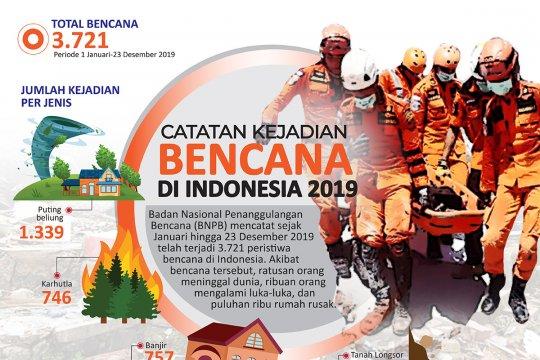 Catatan bencana di Indonesia sepanjang 2019
