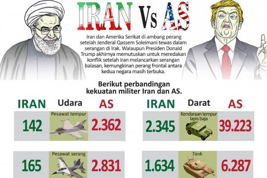 Kekuatan militer Iran vs AS