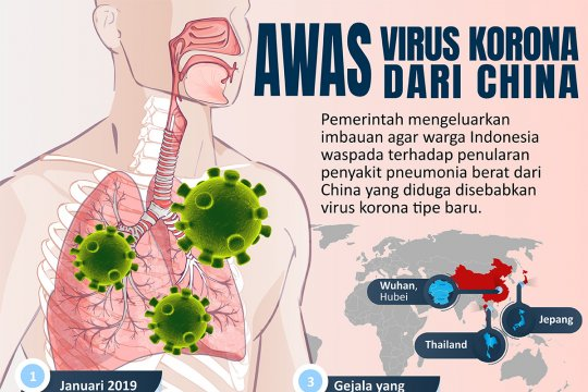 Awas virus korona dari China