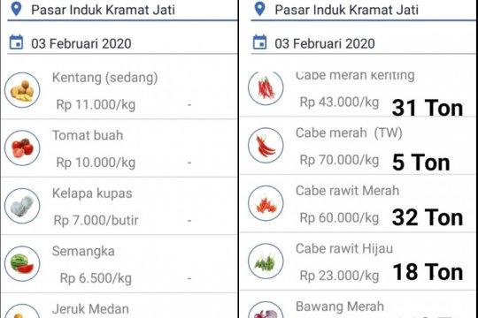 Ini lima lokasi SIM Keliling di Jakarta Jumat ini