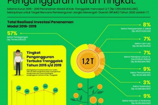 Komitmen investasi di Indonesia diharapkan segera terealisasi