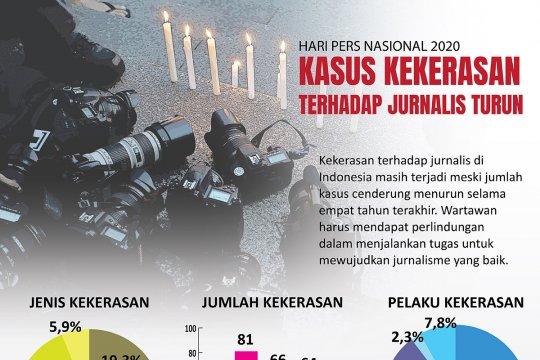 Kasus kekerasan terhadap jurnalis