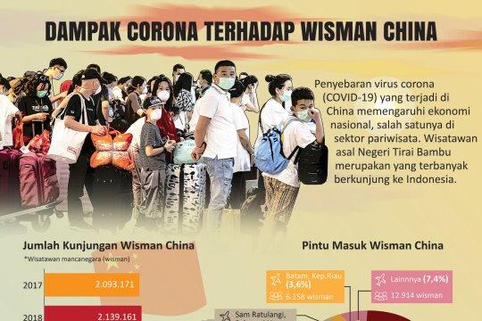 Dampak corona terhadap wisman China
