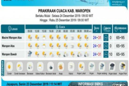 BBMKG: Waspada gelombang tinggi di Papua-Papua Barat