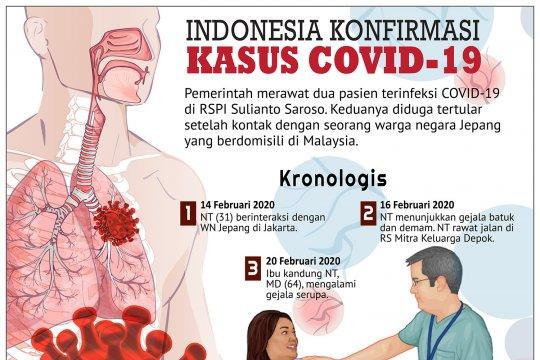 Indonesia konfirmasi kasus COVID-19