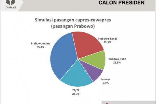Survei Y-Publica: Prabowo-Anies lebih unggul dibanding Prabowo-Puan