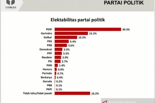 Survei Y-Publica: Elektabilitas PDI Perjuangan masih unggul
