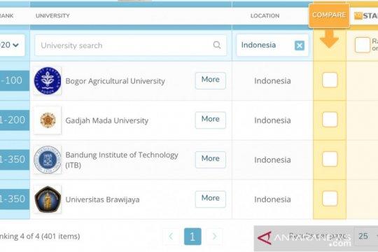 Universitas Brawijaya masuk peringkat 300 besar dunia versi QS World