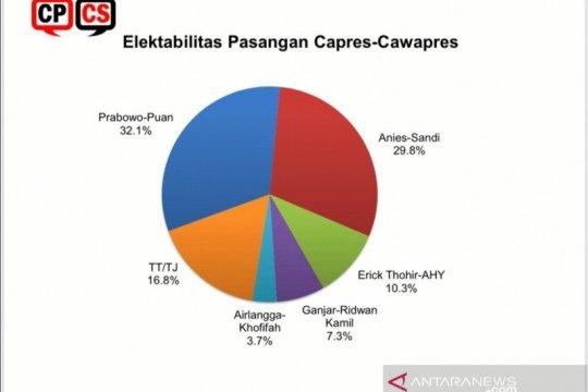 Survei sebut Prabowo-Puan kandidat kuat