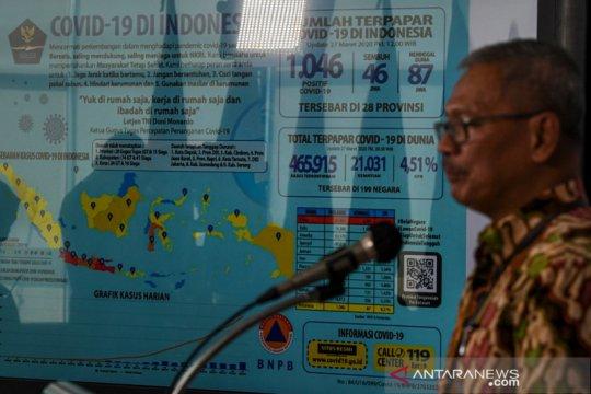 Jumlah kasus positif  COVID-19 di Indonesia mencapai  1046 orang