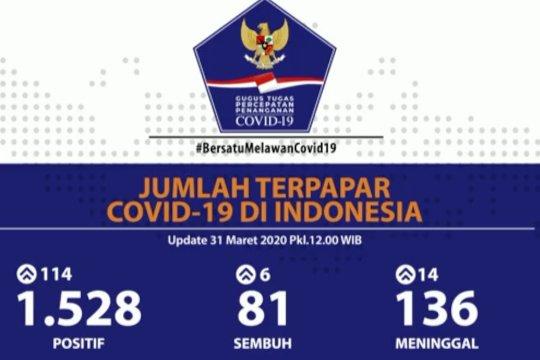Bertambah 114 pasien, positif COVID-19 capai 1.528 kasus