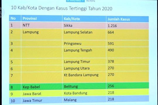 Sepanjang 2020 sudah 104 orang meninggal karena DBD