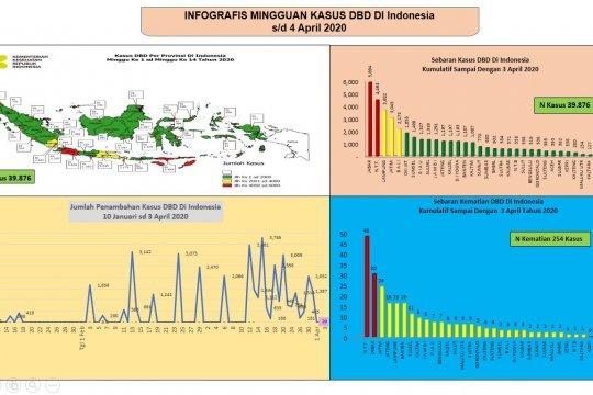 Demam berdarah di Indonesia pada 2020 lebih lama dibandingkan 2019