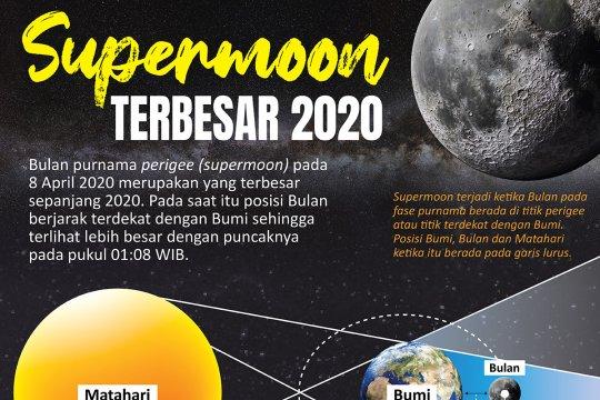 Supermoon terbesar 2020