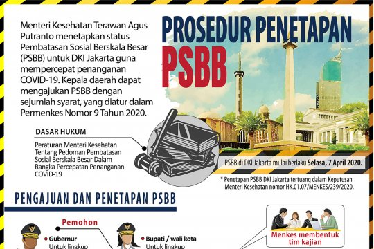 Prosedur penetapan PSBB
