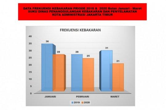 Frekuensi kebakaran di Jakarta Timur menurun