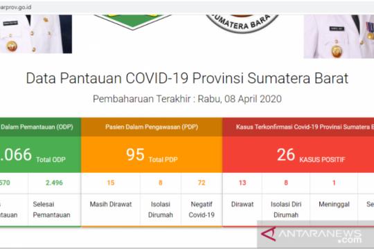 Empat pasien positif COVID-19 di Sumbar dinyatakan sembuh