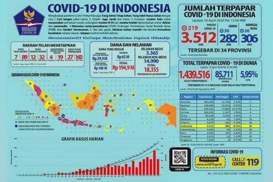 Infeksi COVID-19 terjadi di 34 provinsi, total 3.512 kasus positif