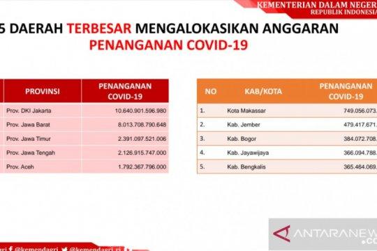 Pemkab Jember anggarkan penanganan COVID-19 Rp479,4 miliar