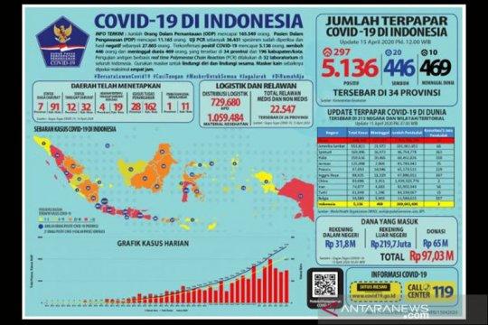 Positif COVID-19 tembus 5.136 orang, pasien sembuh 446 orang