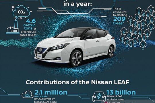 Manfaat mobil listrik dalam menahan peningkatan polusi udara