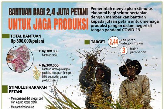 Bantuan bagi 2,4 juta petani