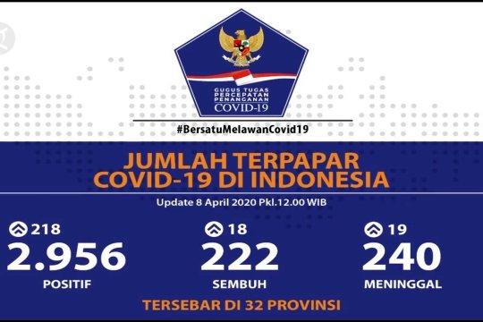 Bertambah 218, positif COVID-19 kini 2.956 kasus