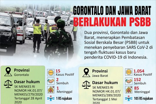 Gorontalo dan Jawa Barat berlakukan PSBB