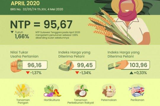 Peneliti: Pandemi COVID-19 semakin turunkan nilai tukar petani