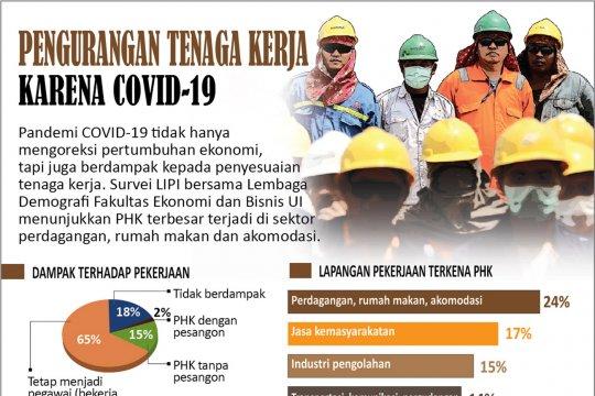 Pengurangan tenaga kerja karena COVID-19
