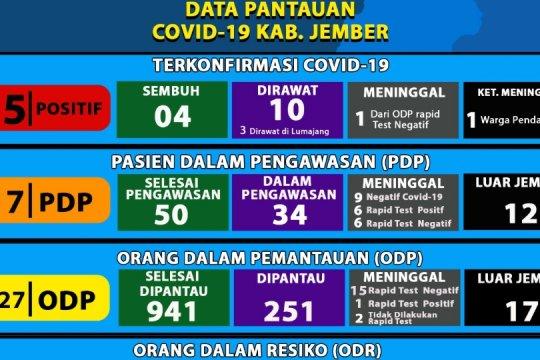 Pasien COVID-19 sembuh di Jember bertambah jadi empat orang