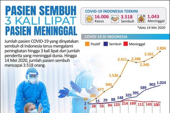 Pasien sembuh 3 kali lipat pasien meninggal