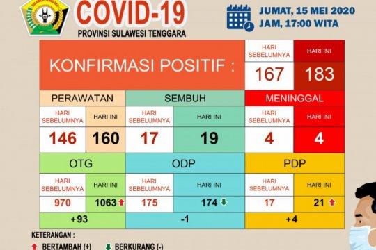 Pasien positif COVID-19 di Sultra bertambah 16 menjadi 183