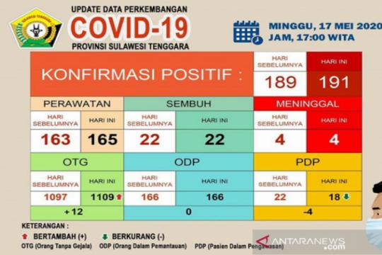 Muna Barat catat kasus baru, pasien COVID-19 di Sultra jadi 191 orang