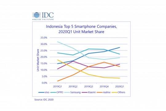 Vivo, merk ponsel nomor satu di Indonesia saat pandemi